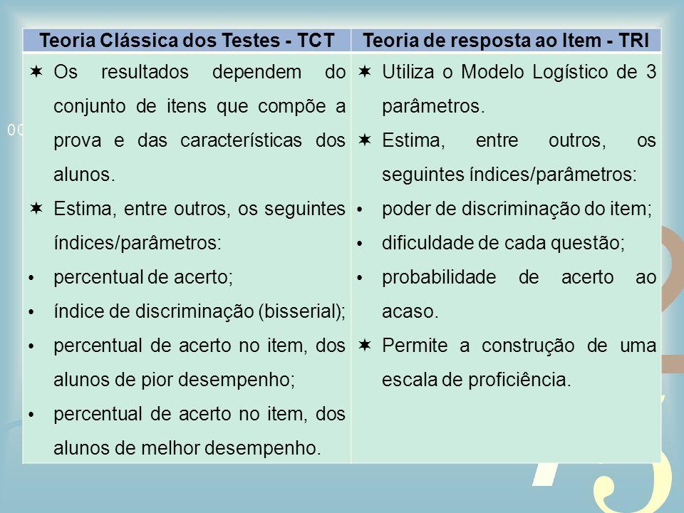 Teoria Clássica dos Testes - TCTTeoria de resposta ao Item - TRI Os resultados dependem do conjunto de itens que compõe a prova e das características