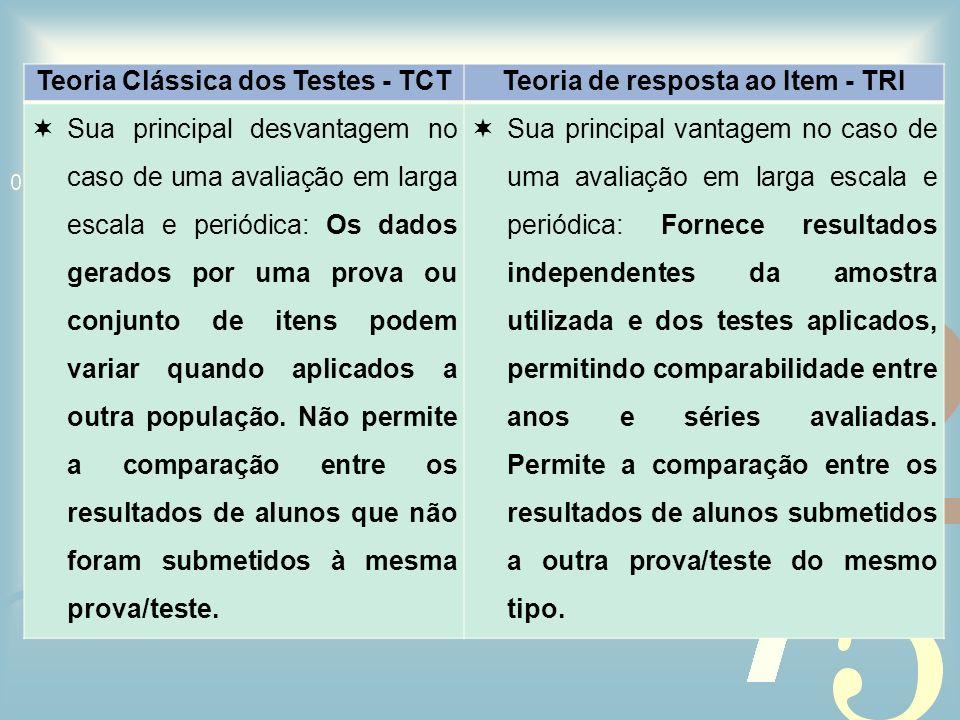 Teoria Clássica dos Testes - TCTTeoria de resposta ao Item - TRI Sua principal desvantagem no caso de uma avaliação em larga escala e periódica: Os da
