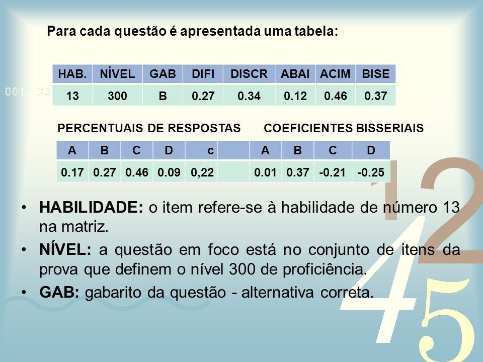 Para cada questão é apresentada uma tabela: PERCENTUAIS DE RESPOSTAS COEFICIENTES BISSERIAIS HABILIDADE: o item refere-se à habilidade de número 13 na