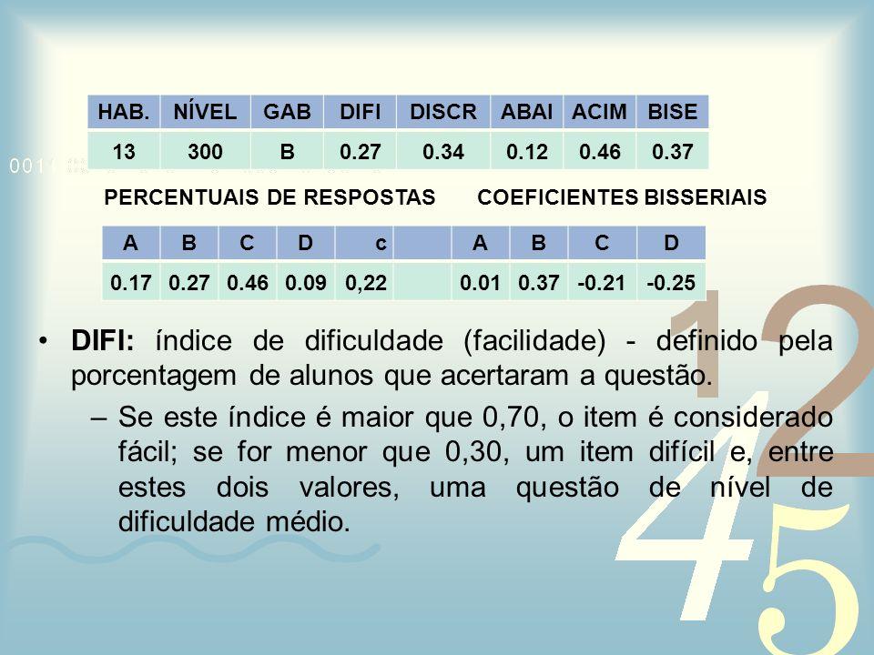 PERCENTUAIS DE RESPOSTAS COEFICIENTES BISSERIAIS DIFI: índice de dificuldade (facilidade) - definido pela porcentagem de alunos que acertaram a questã