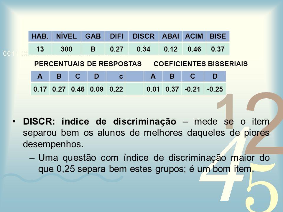 PERCENTUAIS DE RESPOSTAS COEFICIENTES BISSERIAIS DISCR: índice de discriminação – mede se o item separou bem os alunos de melhores daqueles de piores