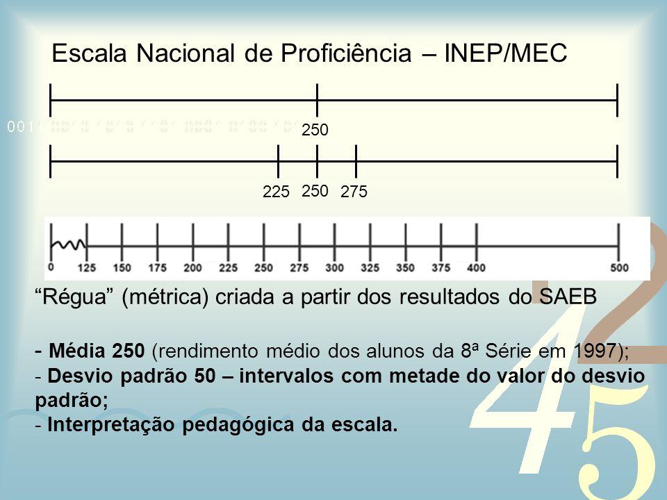 Escala Nacional de Proficiência – INEP/MEC Régua (métrica) criada a partir dos resultados do SAEB - Média 250 (rendimento médio dos alunos da 8ª Série