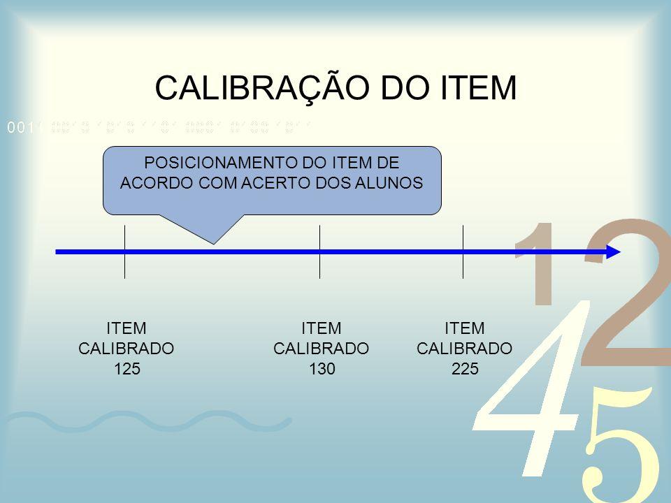 CALIBRAÇÃO DO ITEM ITEM CALIBRADO 130 ITEM CALIBRADO 225 ITEM CALIBRADO 125 POSICIONAMENTO DO ITEM DE ACORDO COM ACERTO DOS ALUNOS