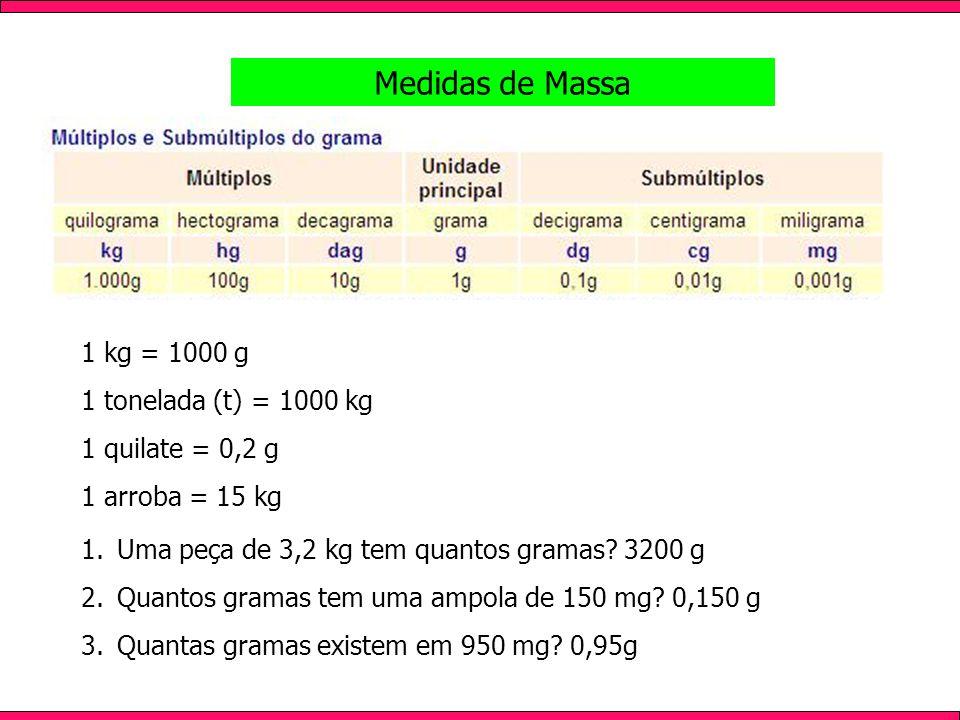 Medidas de Massa 1.Uma peça de 3,2 kg tem quantos gramas? 3200 g 2.Quantos gramas tem uma ampola de 150 mg? 0,150 g 3.Quantas gramas existem em 950 mg