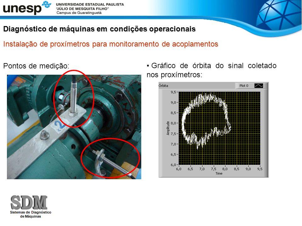 Instalação de proxímetros para monitoramento de acoplamentos Diagnóstico de máquinas em condições operacionais Pontos de medição: Gráfico de órbita do
