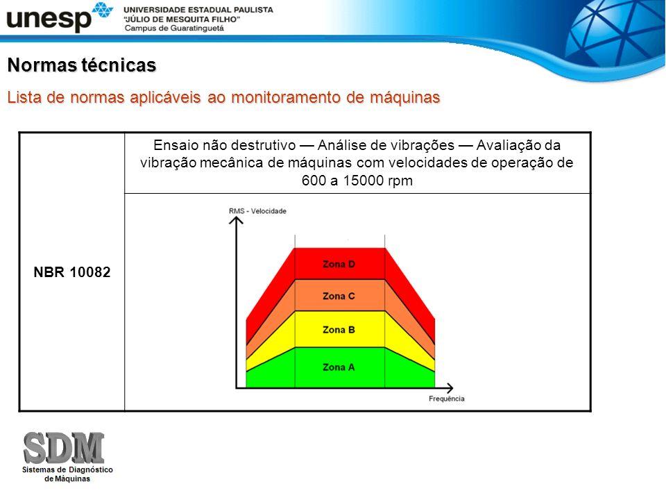Normas técnicas NBR 10082 Ensaio não destrutivo Análise de vibrações Avaliação da vibração mecânica de máquinas com velocidades de operação de 600 a 1