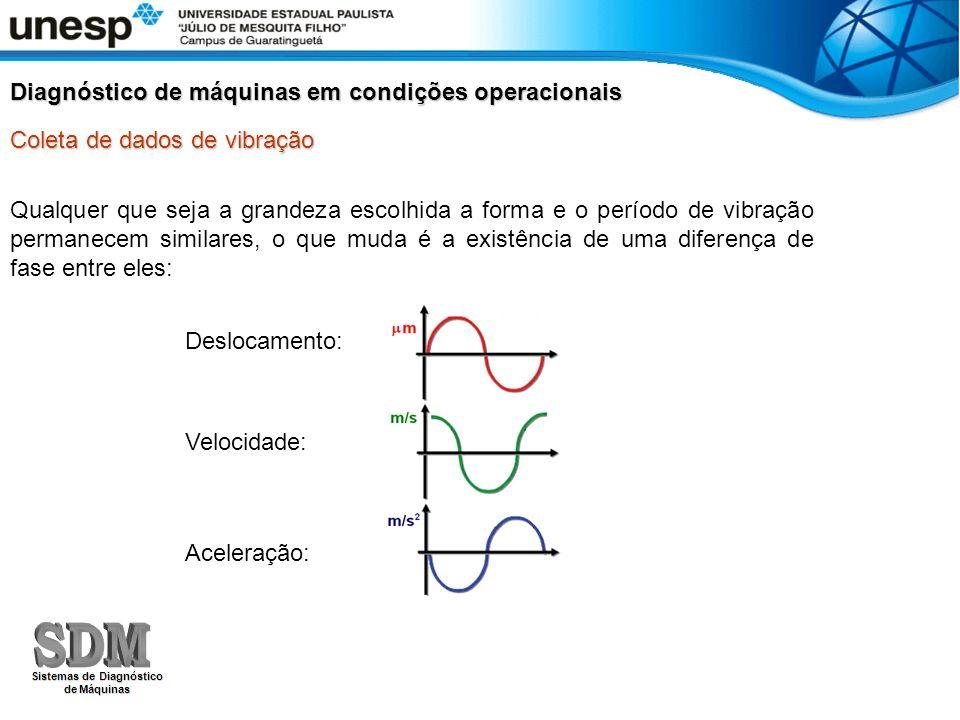 Coleta de dados de vibração Diagnóstico de máquinas em condições operacionais Qualquer que seja a grandeza escolhida a forma e o período de vibração p