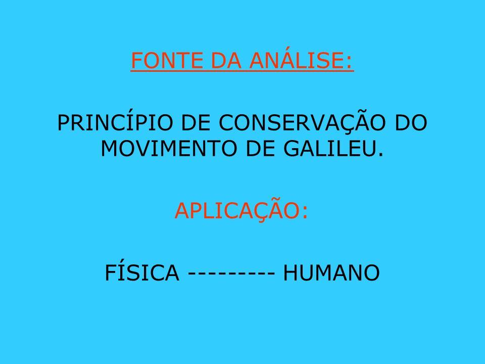 FONTE DA ANÁLISE: PRINCÍPIO DE CONSERVAÇÃO DO MOVIMENTO DE GALILEU. APLICAÇÃO: FÍSICA --------- HUMANO