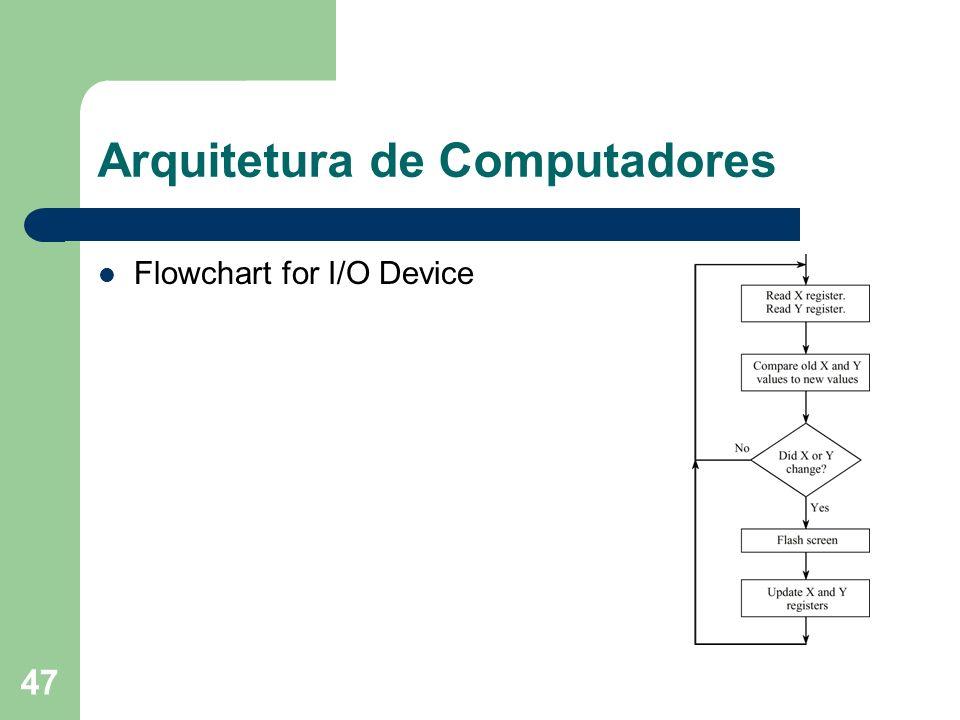 47 Arquitetura de Computadores Flowchart for I/O Device