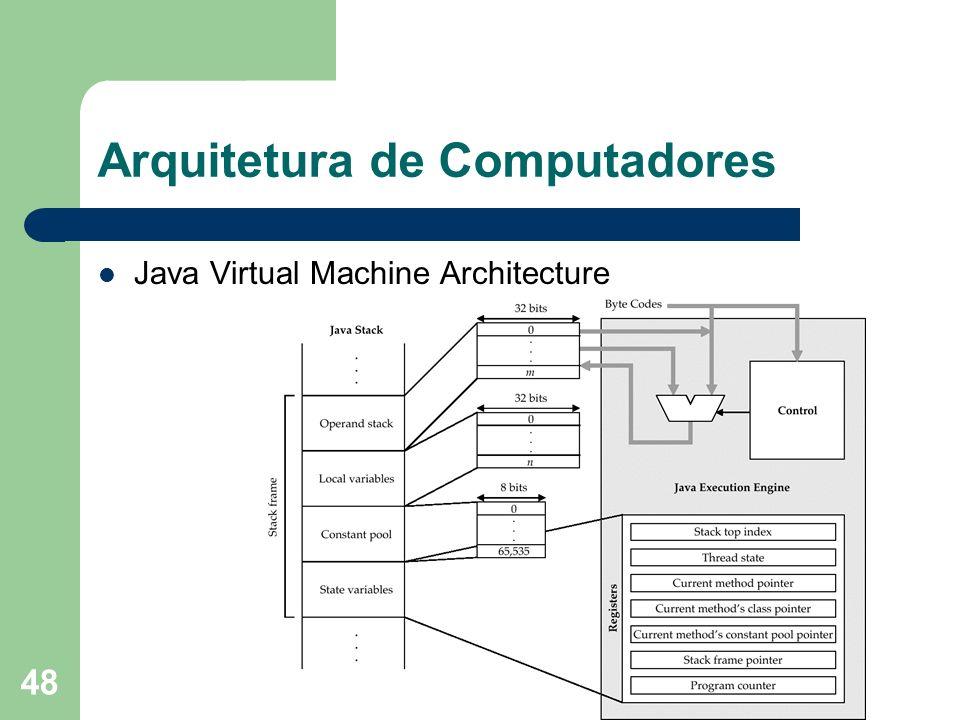 48 Arquitetura de Computadores Java Virtual Machine Architecture