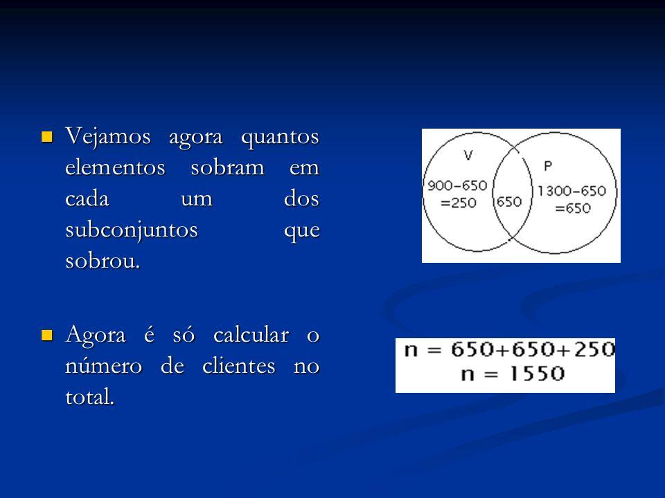 Vejamos agora quantos elementos sobram em cada um dos subconjuntos que sobrou. Vejamos agora quantos elementos sobram em cada um dos subconjuntos que