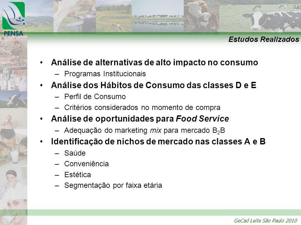 GeCad Leite São Paulo 2010 Estudos Realizados Análise de alternativas de alto impacto no consumo –Programas Institucionais Análise dos Hábitos de Cons