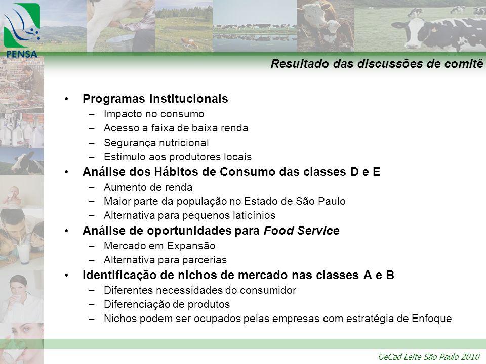 GeCad Leite São Paulo 2010 Resultado das discussões de comitê Programas Institucionais –Impacto no consumo –Acesso a faixa de baixa renda –Segurança n