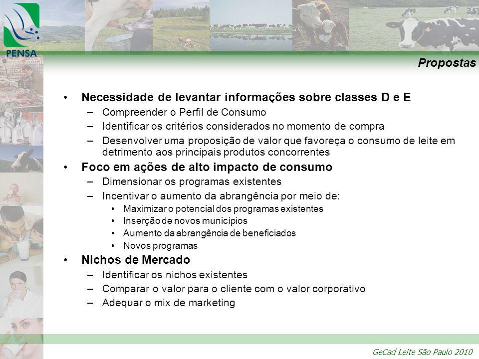 GeCad Leite São Paulo 2010 Propostas Necessidade de levantar informações sobre classes D e E –Compreender o Perfil de Consumo –Identificar os critério