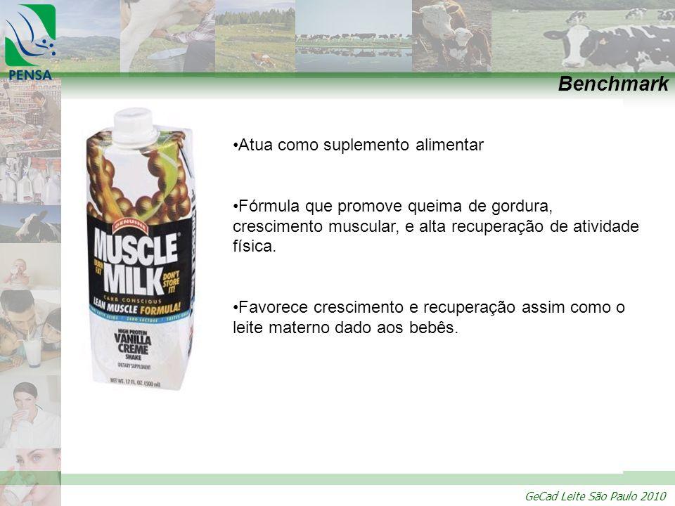 GeCad Leite São Paulo 2010 Benchmark Atua como suplemento alimentar Fórmula que promove queima de gordura, crescimento muscular, e alta recuperação de