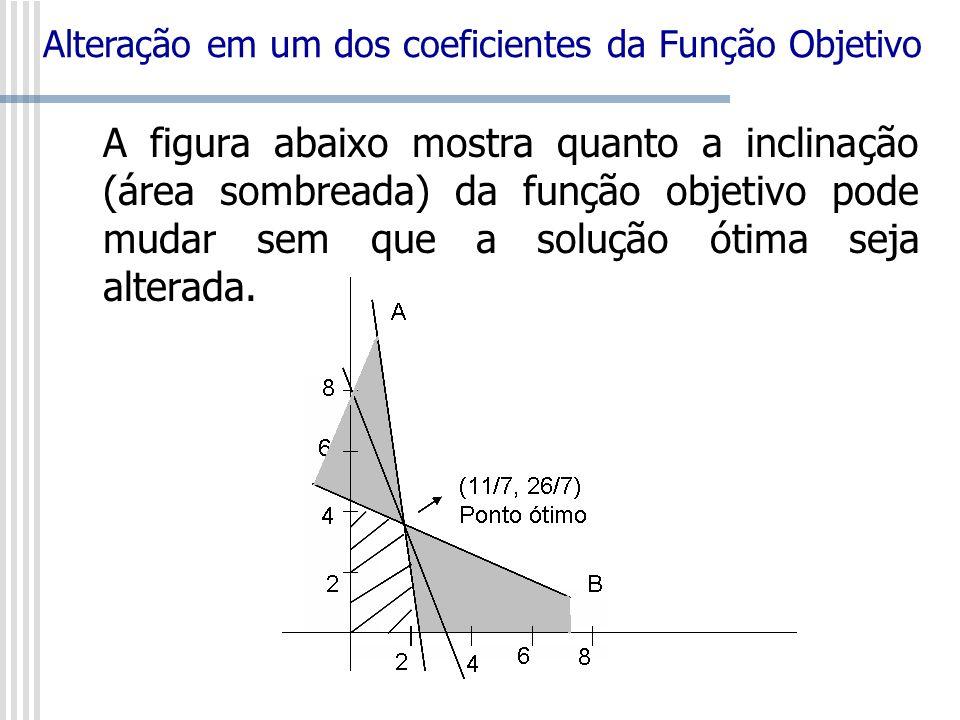A figura abaixo mostra quanto a inclinação (área sombreada) da função objetivo pode mudar sem que a solução ótima seja alterada. Alteração em um dos c