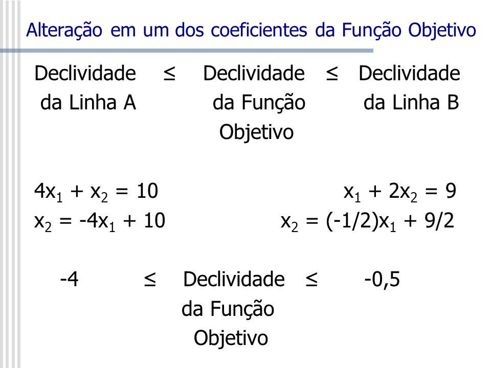 Declividade Declividade Declividade da Linha A da Função da Linha B Objetivo 4x 1 + x 2 = 10 x 1 + 2x 2 = 9 x 2 = -4x 1 + 10 x 2 = (-1/2)x 1 + 9/2 -4