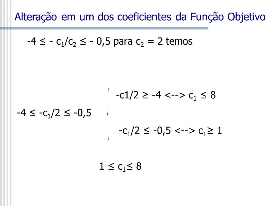 -4 - c 1 /c 2 - 0,5 para c 2 = 2 temos -c1/2 -4 c 1 8 -4 -c 1 /2 -0,5 -c 1 /2 -0,5 c 1 1 1 c 1 8 Alteração em um dos coeficientes da Função Objetivo