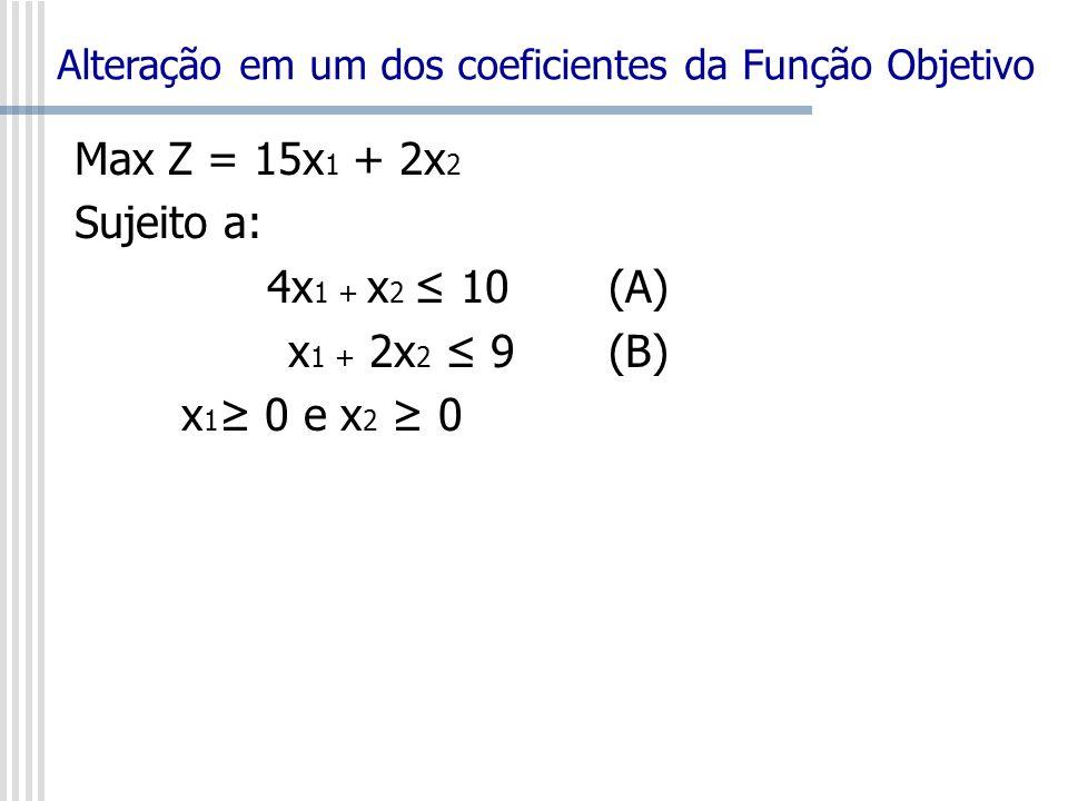 Max Z = 15x 1 + 2x 2 Sujeito a: 4x 1 + x 2 10(A) x 1 + 2x 2 9 (B) x 1 0 e x 2 0 Alteração em um dos coeficientes da Função Objetivo