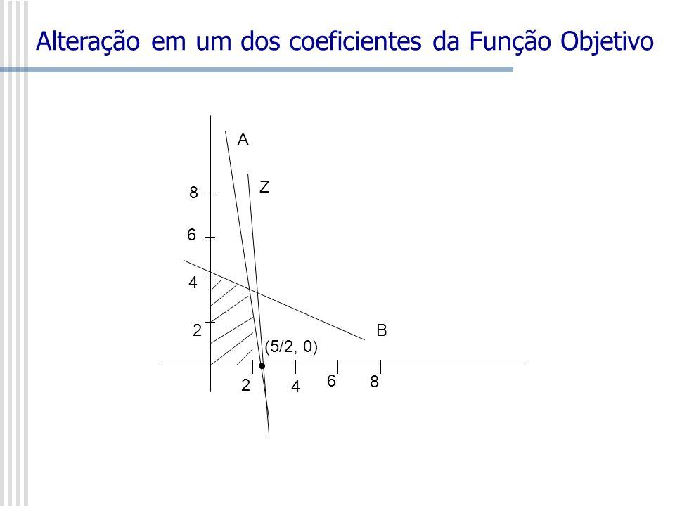 2 4 6 8 2 4 6 8 A B Z (5/2, 0) Alteração em um dos coeficientes da Função Objetivo