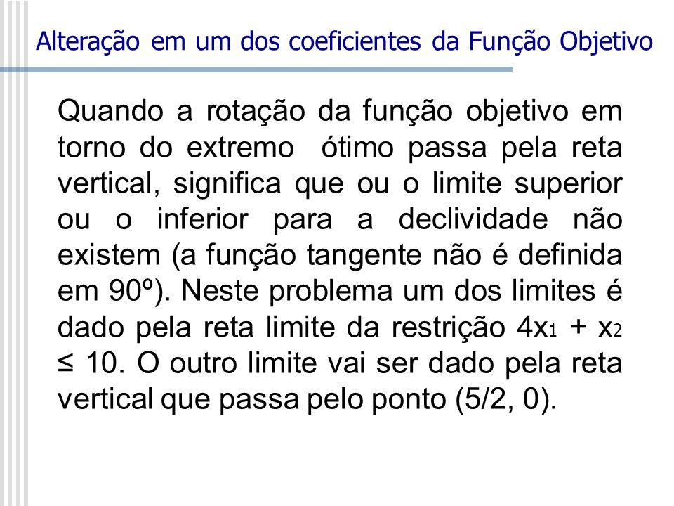 Quando a rotação da função objetivo em torno do extremo ótimo passa pela reta vertical, significa que ou o limite superior ou o inferior para a decliv