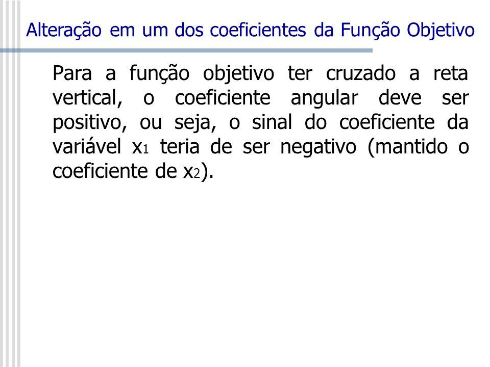 Para a função objetivo ter cruzado a reta vertical, o coeficiente angular deve ser positivo, ou seja, o sinal do coeficiente da variável x 1 teria de
