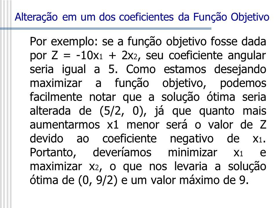 Por exemplo: se a função objetivo fosse dada por Z = -10x 1 + 2x 2, seu coeficiente angular seria igual a 5. Como estamos desejando maximizar a função