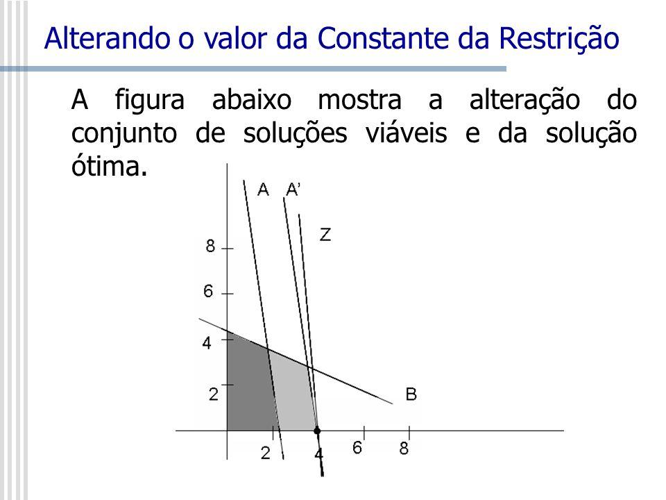 A figura abaixo mostra a alteração do conjunto de soluções viáveis e da solução ótima. Alterando o valor da Constante da Restrição