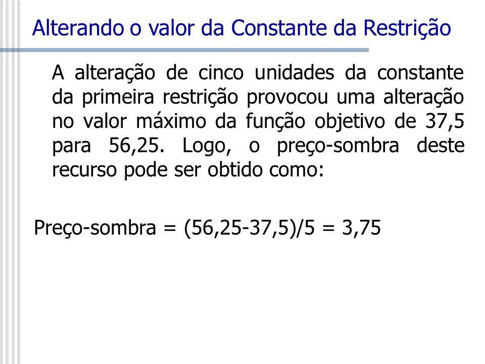 A alteração de cinco unidades da constante da primeira restrição provocou uma alteração no valor máximo da função objetivo de 37,5 para 56,25. Logo, o