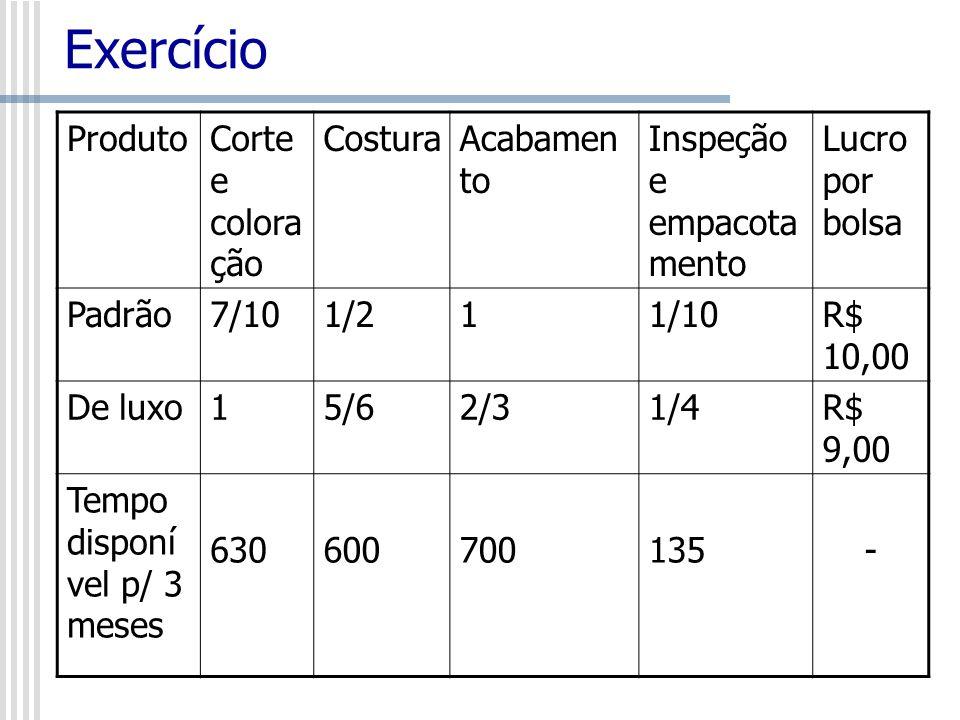 Exercício ProdutoCorte e colora ção CosturaAcabamen to Inspeção e empacota mento Lucro por bolsa Padrão7/101/211/10R$ 10,00 De luxo15/62/31/4R$ 9,00 T