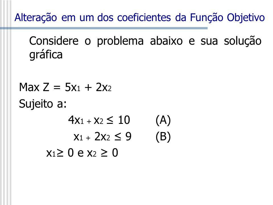 Alteração em um dos coeficientes da Função Objetivo Considere o problema abaixo e sua solução gráfica Max Z = 5x 1 + 2x 2 Sujeito a: 4x 1 + x 2 10(A)