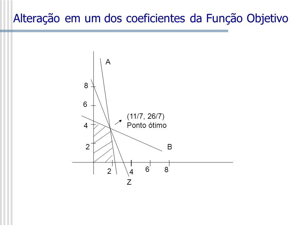 Alteração em um dos coeficientes da Função Objetivo Z 2 4 6 8 2 4 6 8 A B (11/7, 26/7) Ponto ótimo