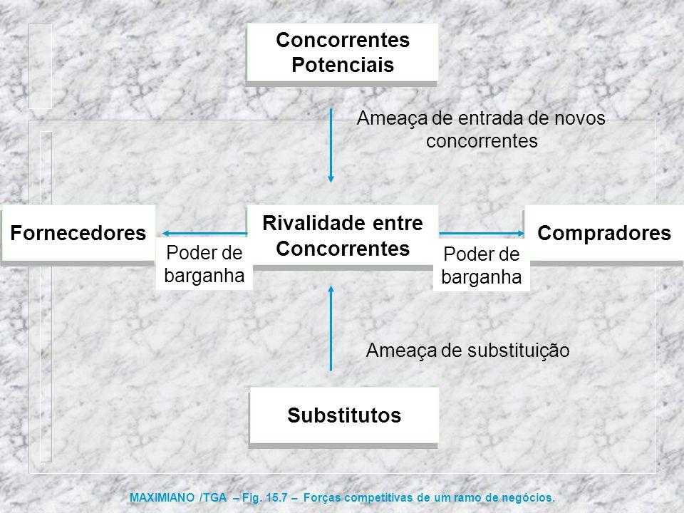 Compradores Fornecedores Rivalidade entre Concorrentes Poder de barganha Concorrentes Potenciais Ameaça de entrada de novos concorrentes Substitutos A