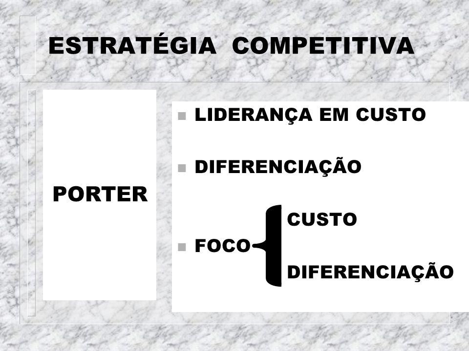 ESTRATÉGIA COMPETITIVA PORTER n LIDERANÇA EM CUSTO n DIFERENCIAÇÃO CUSTO n FOCO DIFERENCIAÇÃO