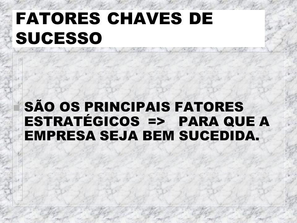 FATORES CHAVES DE SUCESSO n SÃO OS PRINCIPAIS FATORES ESTRATÉGICOS => PARA QUE A EMPRESA SEJA BEM SUCEDIDA.