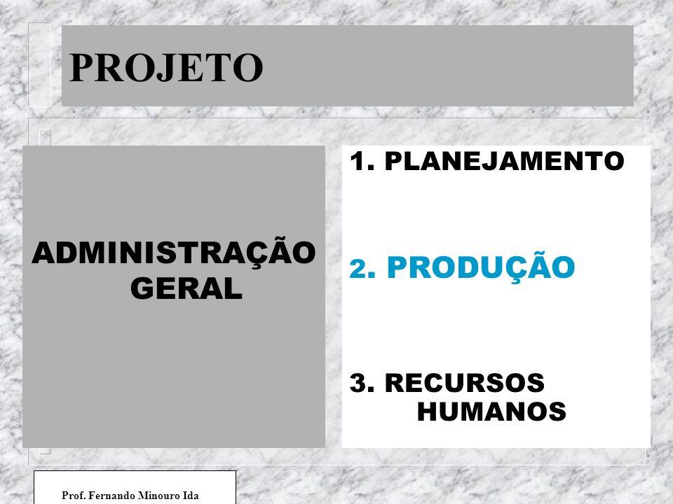 PROJETO ADMINISTRAÇÃO GERAL 1. PLANEJAMENTO 2. PRODUÇÃO 3. RECURSOS HUMANOS Prof. Fernando Minouro Ida