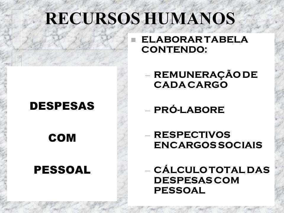 RECURSOS HUMANOS DESPESAS COM PESSOAL n ELABORAR TABELA CONTENDO: – REMUNERAÇÃO DE CADA CARGO – PRÓ-LABORE – RESPECTIVOS ENCARGOS SOCIAIS – CÁLCULO TO