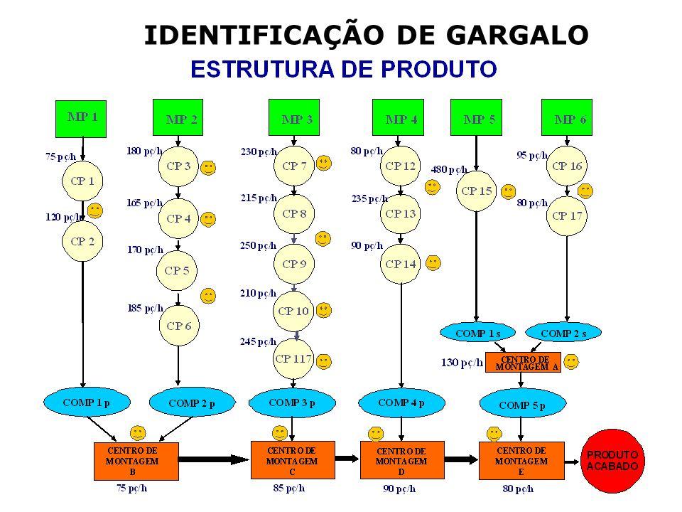 IDENTIFICAÇÃO DE GARGALO