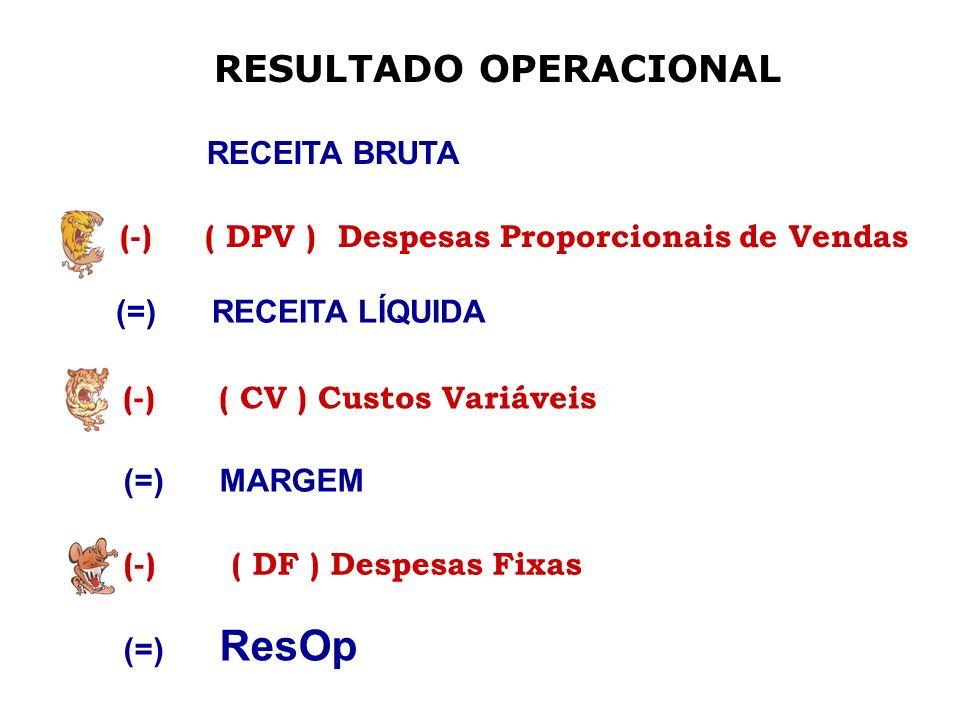 RESULTADO OPERACIONAL RECEITA BRUTA (=)RECEITA LÍQUIDA (=)MARGEM (=) ResOp (-)( DPV ) Despesas Proporcionais de Vendas (-)( CV ) Custos Variáveis (-)