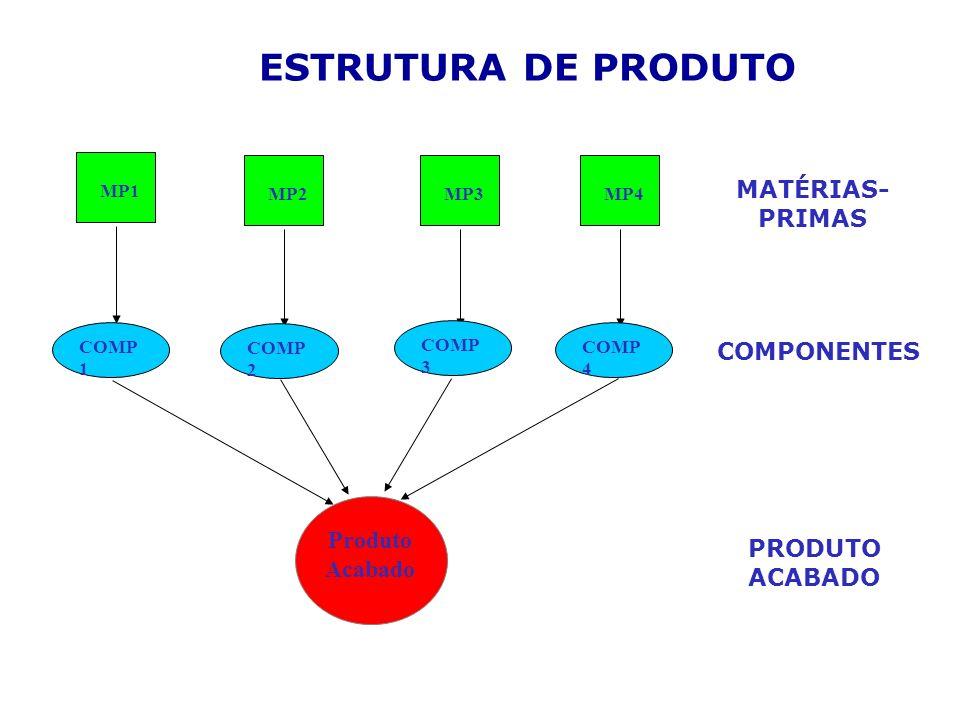 MP1 MP2 MP3 MP4 MATÉRIAS- PRIMAS COMP 1 COMP 2 COMP 4 COMP 3 COMPONENTES ESTRUTURA DE PRODUTO Produto Acabado PRODUTO ACABADO