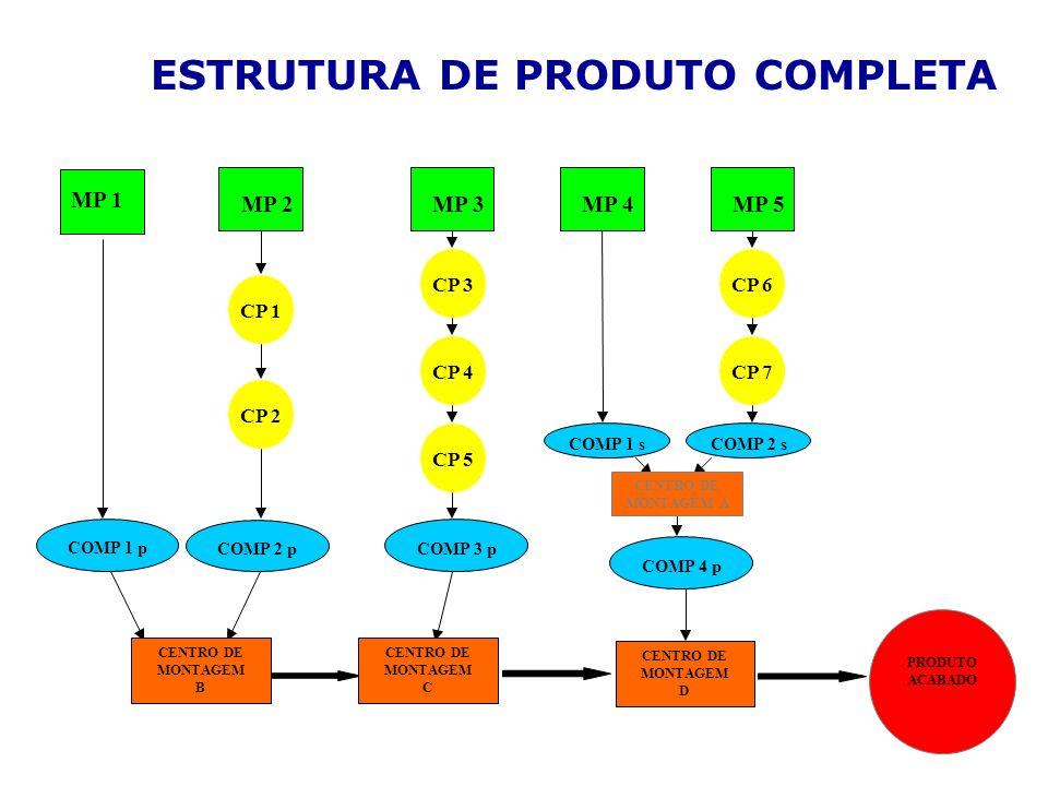 ESTRUTURA DE PRODUTO COMPLETA COMP 3 p CP 1 MP 2 CP 2 MP 5 CP 6 CP 7 MP 3 CP 3 CP 4 CP 5 MP 4 COMP 4 p MP 1 COMP 2 p COMP 1 p CENTRO DE MONTAGEM D CEN