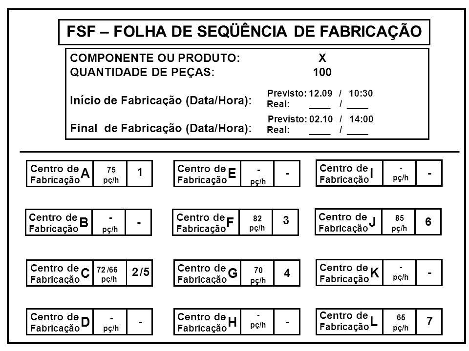 FSF – FOLHA DE SEQÜÊNCIA DE FABRICAÇÃO COMPONENTE OU PRODUTO: X QUANTIDADE DE PEÇAS: 100 Início de Fabricação (Data/Hora): Final de Fabricação (Data/H