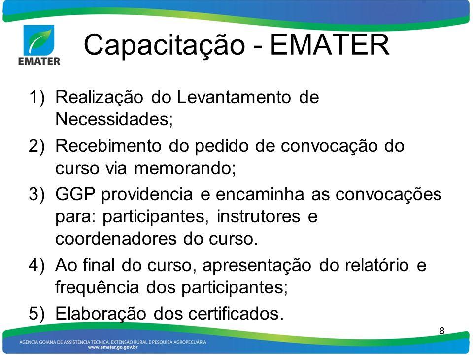 Capacitação - EMATER 1)Realização do Levantamento de Necessidades; 2)Recebimento do pedido de convocação do curso via memorando; 3)GGP providencia e e