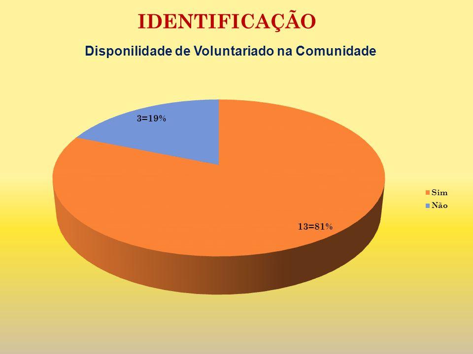 IDENTIFICAÇÃO Disponilidade de Voluntariado na Comunidade