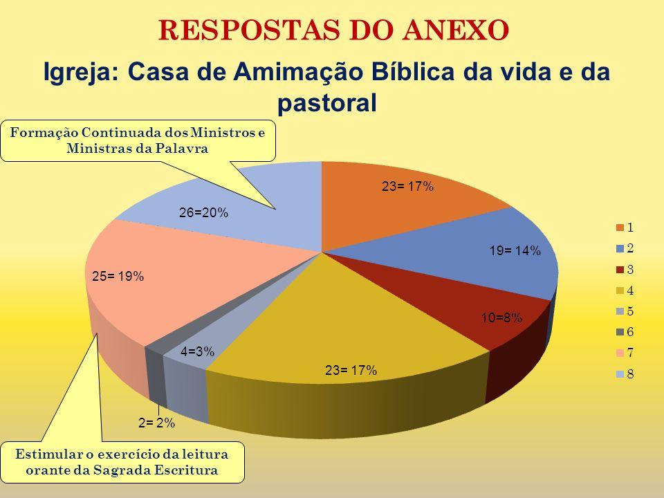 Estimular o exercício da leitura orante da Sagrada Escritura RESPOSTAS DO ANEXO Formação Continuada dos Ministros e Ministras da Palavra Igreja: Casa