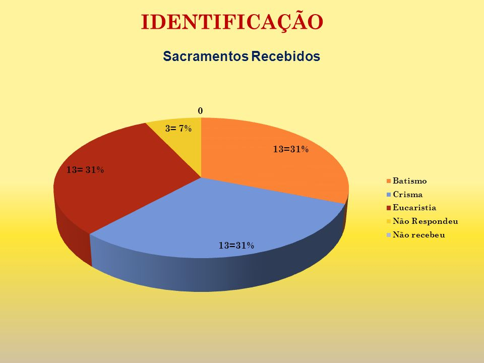 IDENTIFICAÇÃO Sacramentos Recebidos