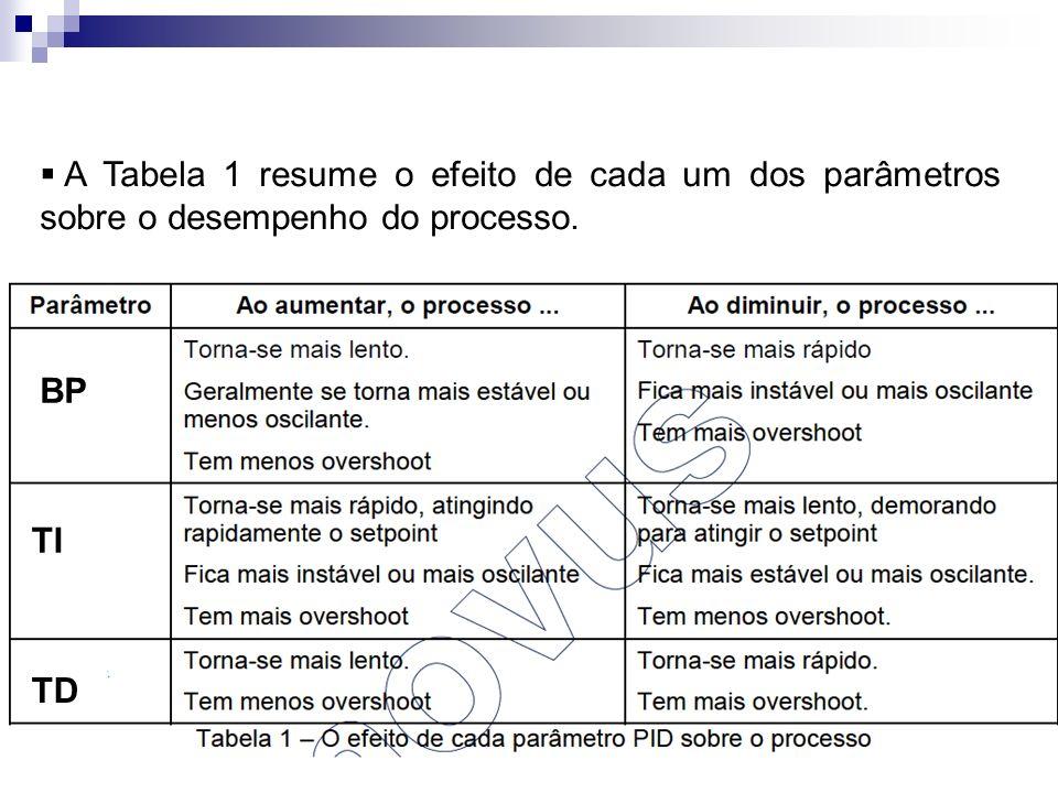 BP TI TD A Tabela 1 resume o efeito de cada um dos parâmetros sobre o desempenho do processo.