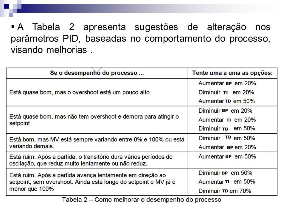 A Tabela 2 apresenta sugestões de alteração nos parâmetros PID, baseadas no comportamento do processo, visando melhorias.
