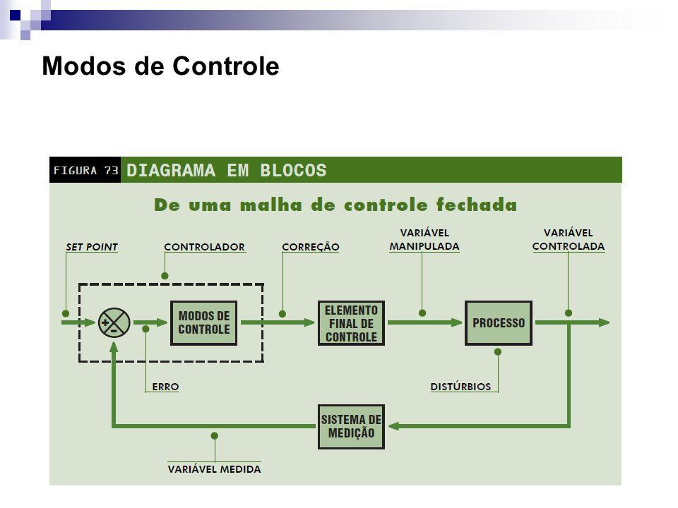 Modos de Controle