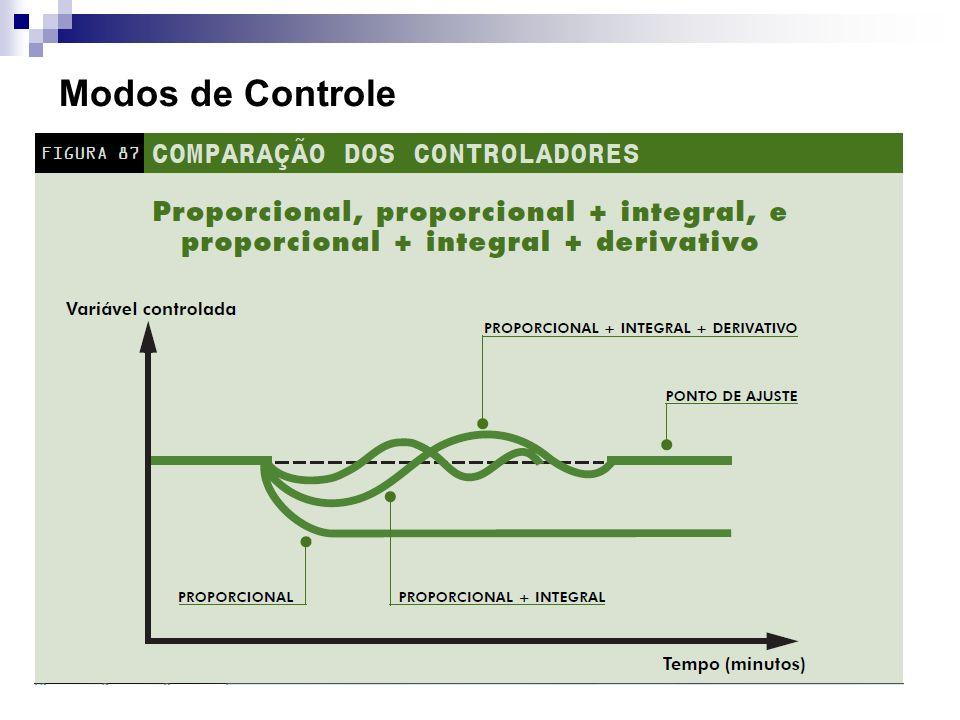 Modos de Controle Controle proporcional + integral + derivativo